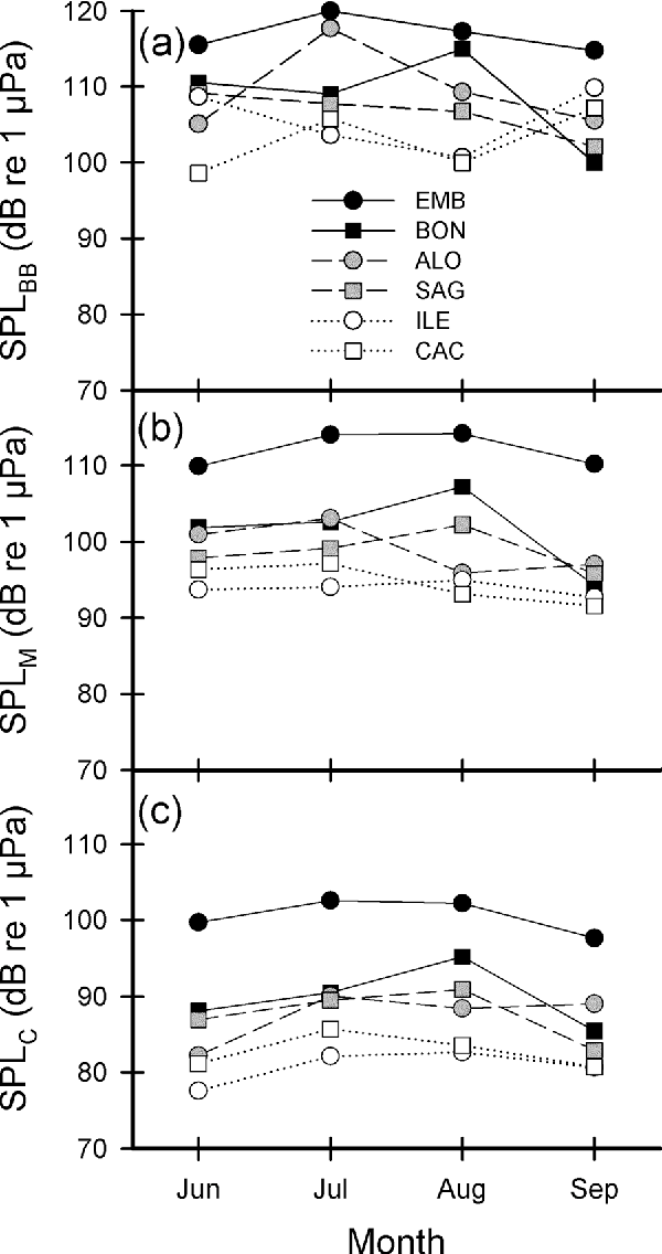 FIG. 6. Median RMS SPL (dB re 1 lPa) measured at six sites in the St. Lawrence Estuary from June to September 2005: (a) broadband (0.01–23.0 kHz), (b) M-weighted (mid-frequency cetacean), and (c) C-weighted (bottlenose dolphin).