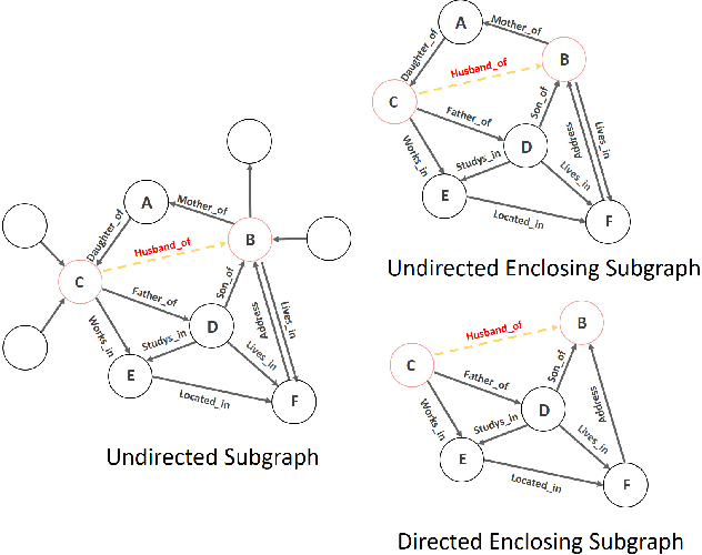 Figure 1 for Communicative Message Passing for Inductive Relation Reasoning