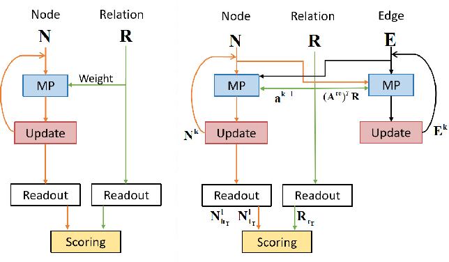 Figure 3 for Communicative Message Passing for Inductive Relation Reasoning