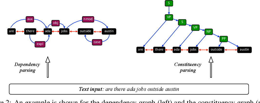 Figure 3 for Graph Neural Networks for Natural Language Processing: A Survey