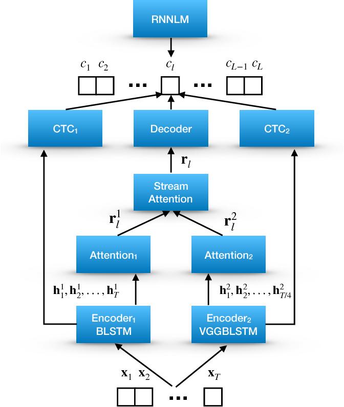 Figure 1 for Multi-encoder multi-resolution framework for end-to-end speech recognition