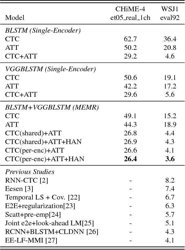 Figure 2 for Multi-encoder multi-resolution framework for end-to-end speech recognition