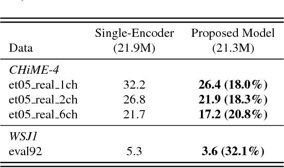 Figure 3 for Multi-encoder multi-resolution framework for end-to-end speech recognition