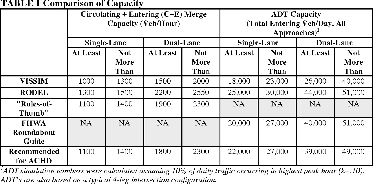 TABLE 1 Comparison of Capacity