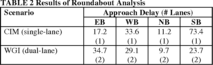 TABLE 2 Results of Roundabout Analysis