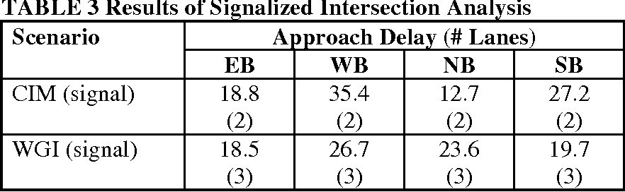 TABLE 3 Results of Signalized Intersection Analysis