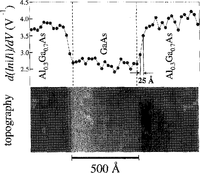 Figure 5 from Scanning tunneling microscopy of doping and