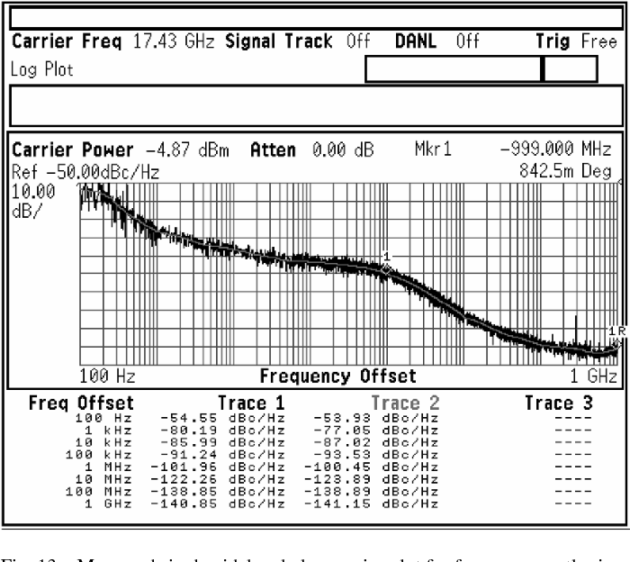 Figure 13 from A 16–18 8-GHz Sub-Integer-N Frequency Synthesizer for