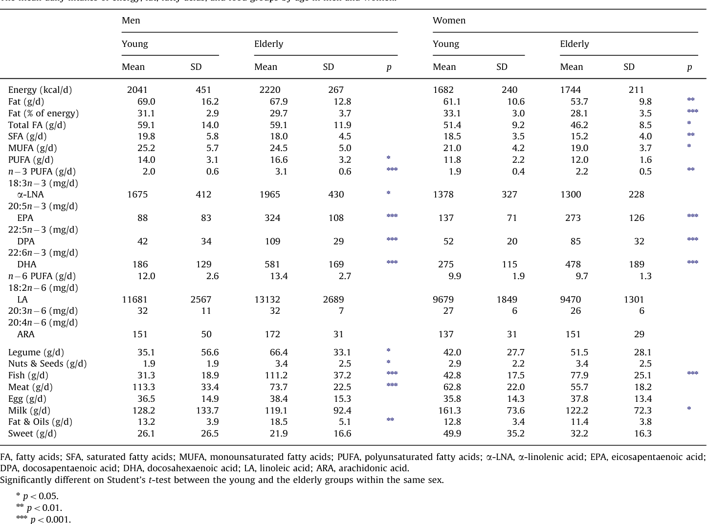 Table 1 The mean daily intakes of energy, fat, fatty acids, and food groups by age in men and women.