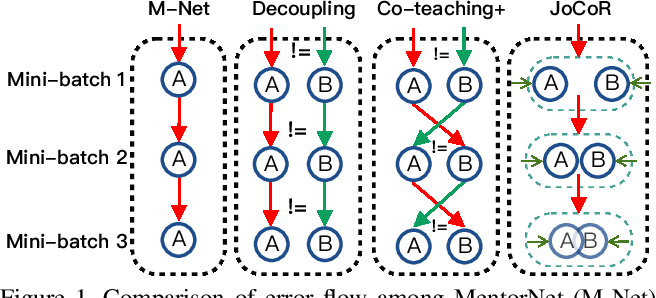 Figure 1 for Combating noisy labels by agreement: A joint training method with co-regularization