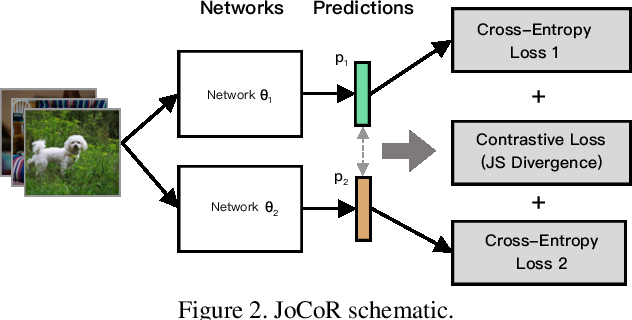 Figure 3 for Combating noisy labels by agreement: A joint training method with co-regularization