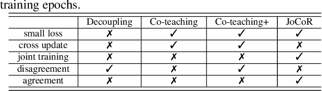 Figure 2 for Combating noisy labels by agreement: A joint training method with co-regularization