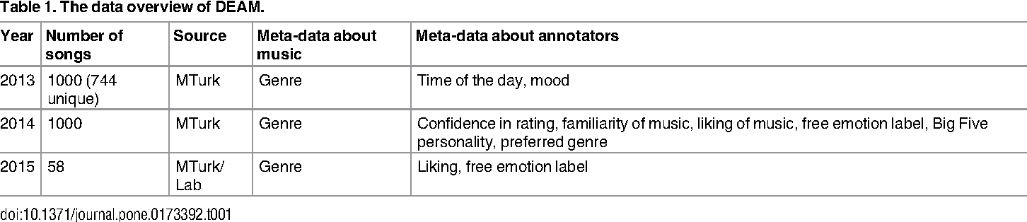 PDF] Developing a benchmark for emotional analysis of music