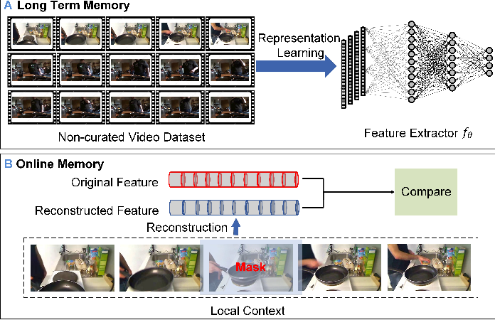 Figure 1 for CoSeg: Cognitively Inspired Unsupervised Generic Event Segmentation