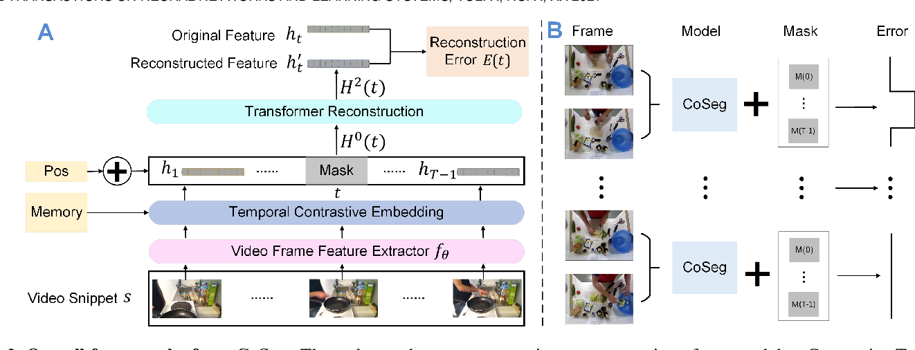 Figure 3 for CoSeg: Cognitively Inspired Unsupervised Generic Event Segmentation