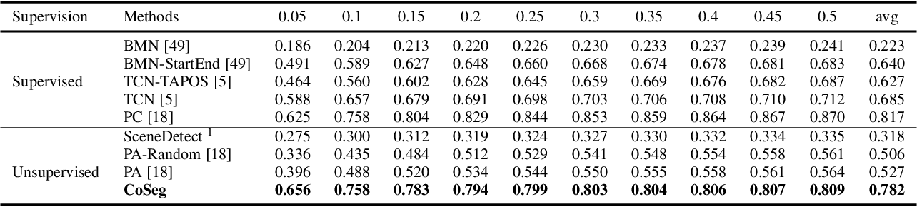 Figure 2 for CoSeg: Cognitively Inspired Unsupervised Generic Event Segmentation