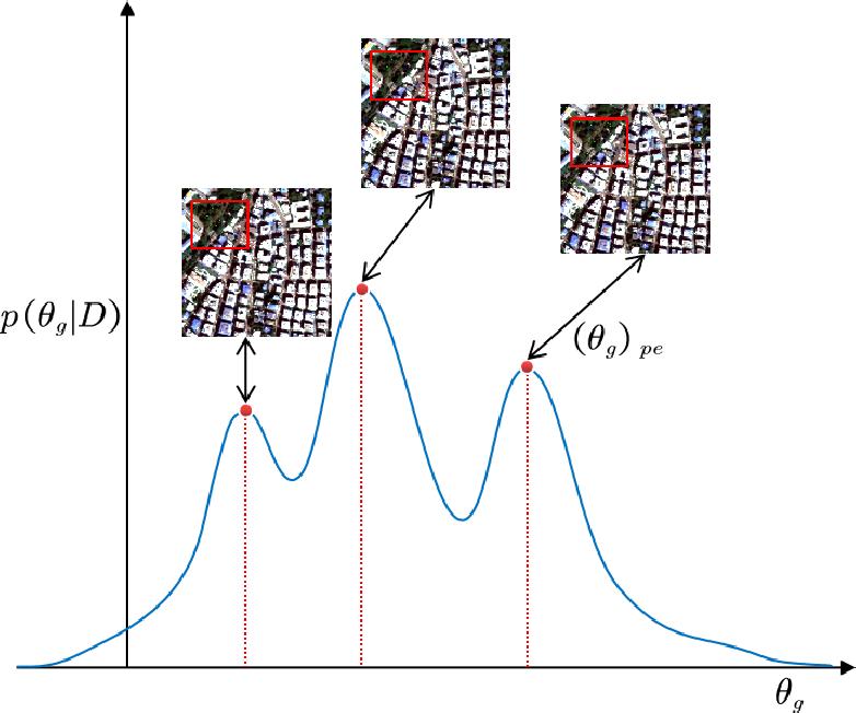 Figure 1 for Remote sensing image fusion based on Bayesian GAN