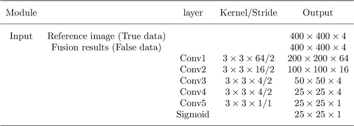 Figure 4 for Remote sensing image fusion based on Bayesian GAN