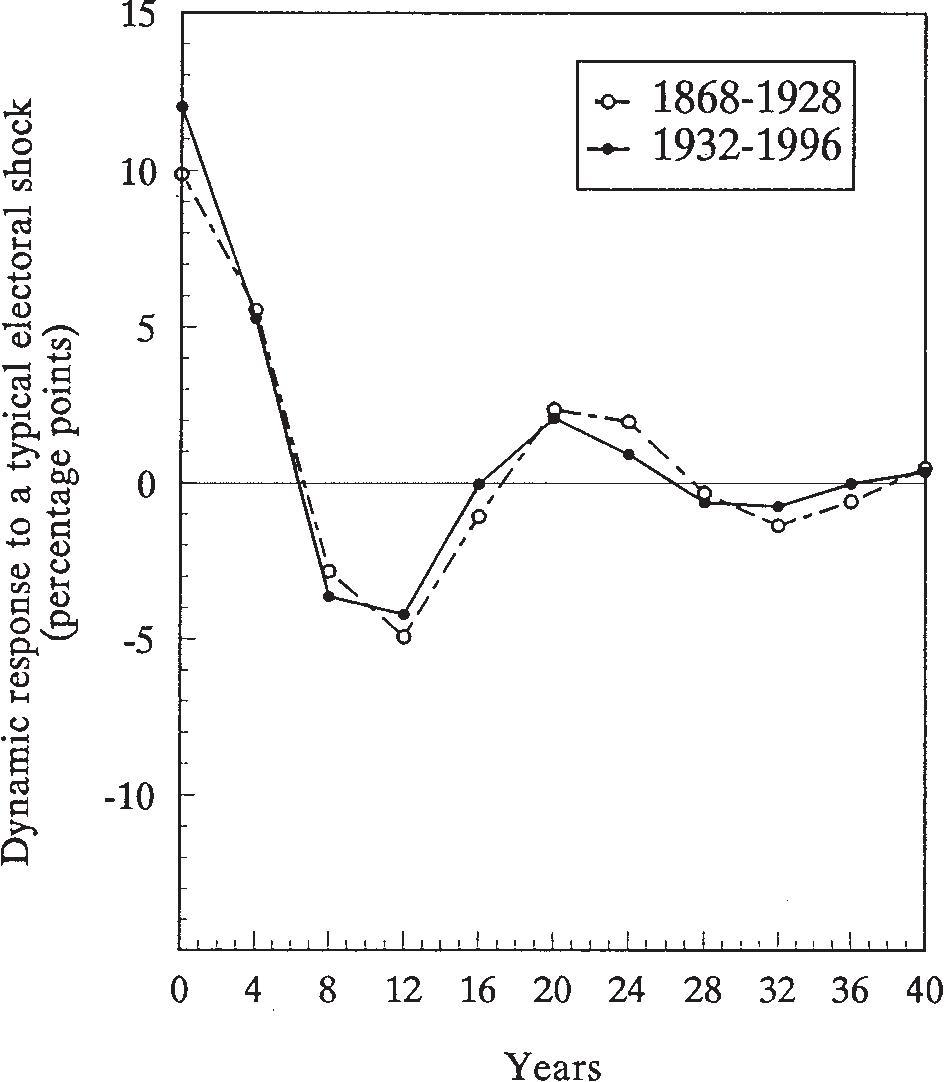 popular efficacy in the democratic era nardulli peter f