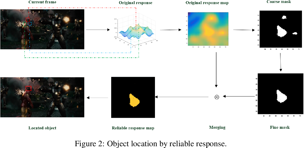 Figure 3 for Robust Correlation Tracking via Multi-channel Fused Features and Reliable Response Map