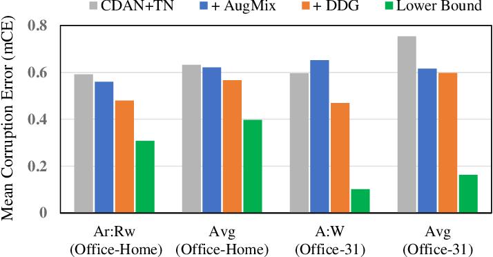 Figure 3 for Towards Corruption-Agnostic Robust Domain Adaptation