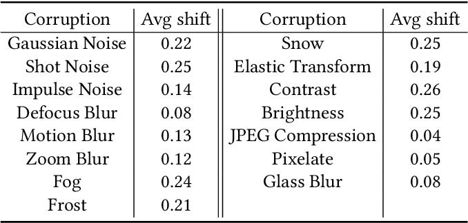 Figure 4 for Towards Corruption-Agnostic Robust Domain Adaptation
