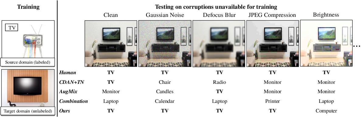Figure 1 for Towards Corruption-Agnostic Robust Domain Adaptation