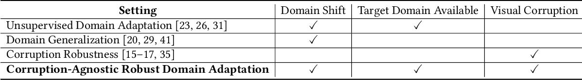 Figure 2 for Towards Corruption-Agnostic Robust Domain Adaptation