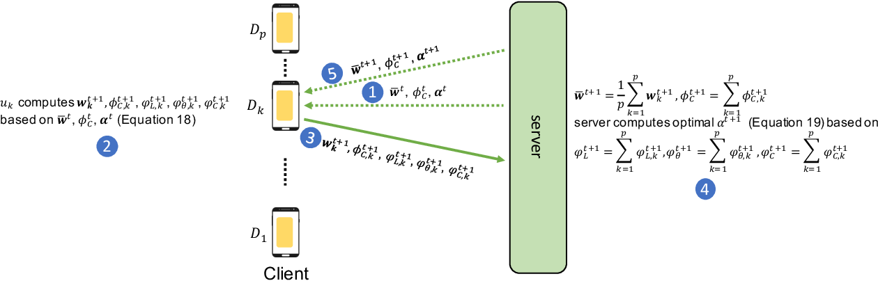 Figure 2 for Fairness-aware Agnostic Federated Learning