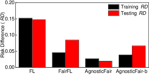 Figure 3 for Fairness-aware Agnostic Federated Learning