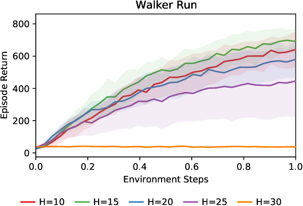 Figure 1 for Dynamic Horizon Value Estimation for Model-based Reinforcement Learning