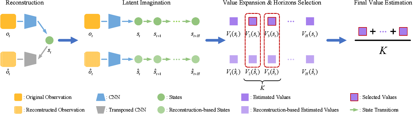 Figure 2 for Dynamic Horizon Value Estimation for Model-based Reinforcement Learning