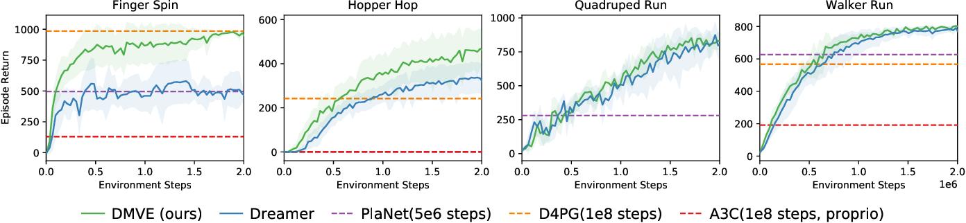 Figure 3 for Dynamic Horizon Value Estimation for Model-based Reinforcement Learning