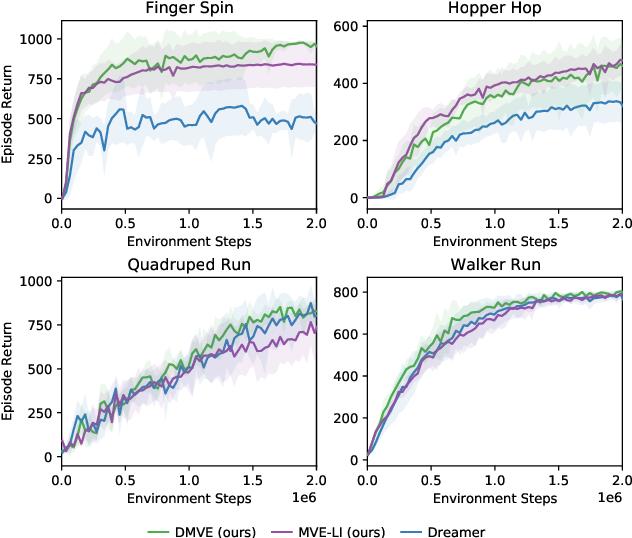Figure 4 for Dynamic Horizon Value Estimation for Model-based Reinforcement Learning