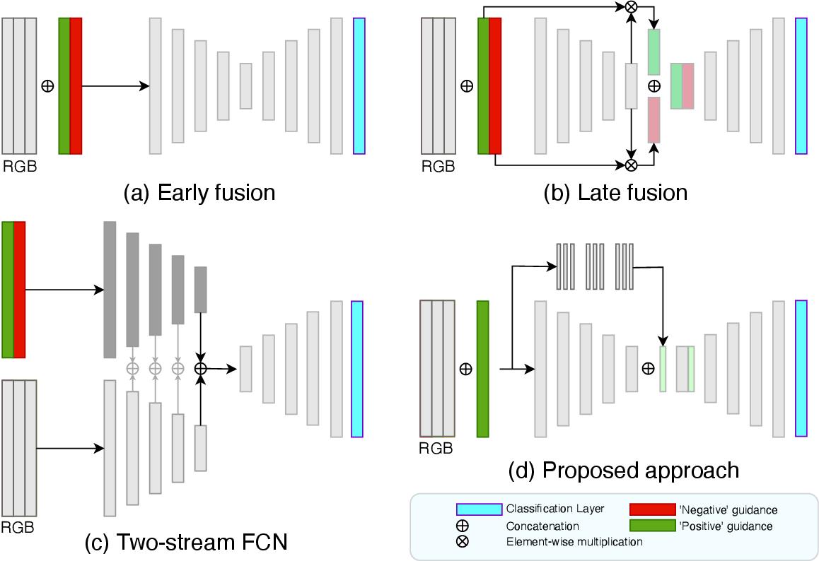 Figure 3 for Multi-Stage Fusion for One-Click Segmentation