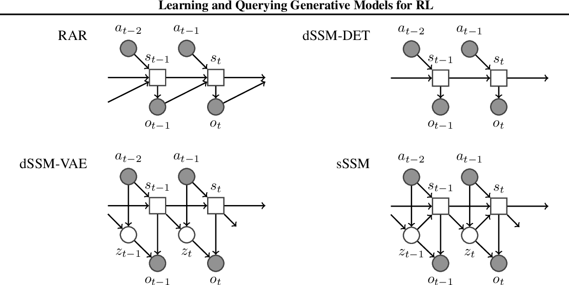 Figure 1 for Learning and Querying Fast Generative Models for Reinforcement Learning