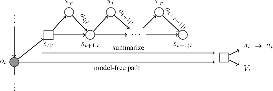 Figure 3 for Learning and Querying Fast Generative Models for Reinforcement Learning