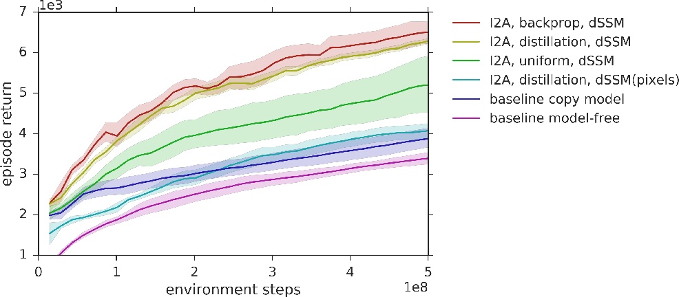 Figure 4 for Learning and Querying Fast Generative Models for Reinforcement Learning