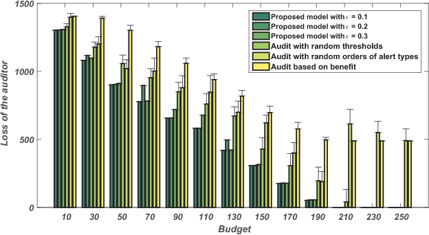 Figure 1 for Get Your Workload in Order: Game Theoretic Prioritization of Database Auditing