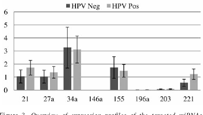 Figure 3. Overview of expression profiles of the targeted miRNAs (relative to U6 snRNA, after normalisation) in human papillomavirus (HPV)-positive and -negative cervical cancer.