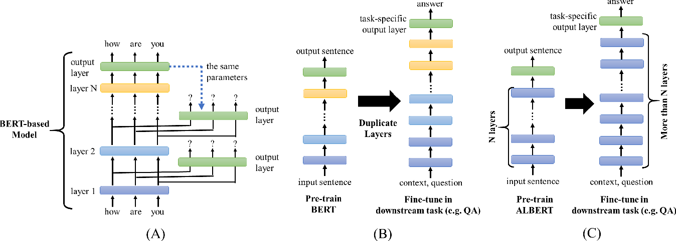 Figure 1 for Further Boosting BERT-based Models by Duplicating Existing Layers: Some Intriguing Phenomena inside BERT