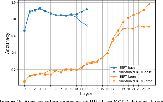 Figure 3 for Further Boosting BERT-based Models by Duplicating Existing Layers: Some Intriguing Phenomena inside BERT