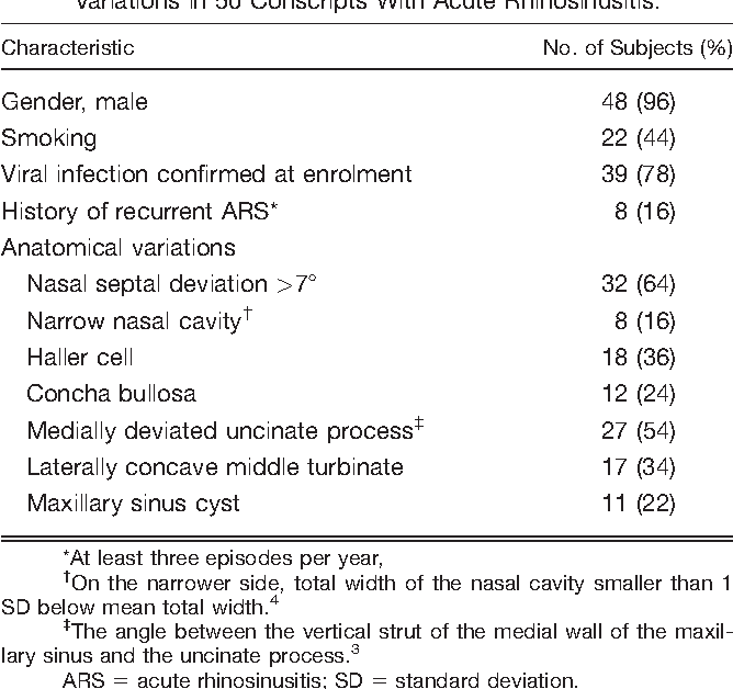Table I from Imaging follow-up study of acute rhinosinusitis