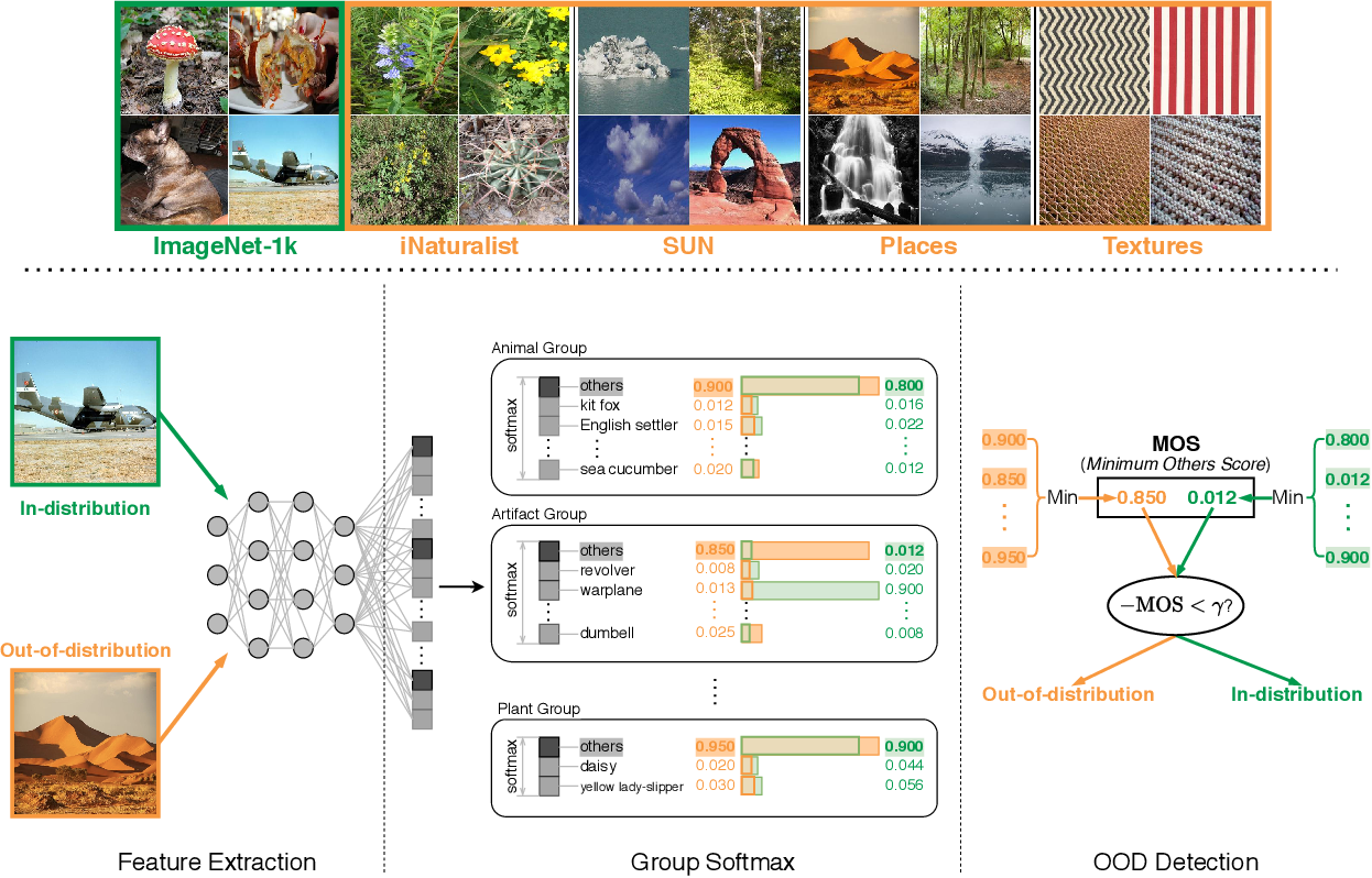 Figure 1 for MOS: Towards Scaling Out-of-distribution Detection for Large Semantic Space