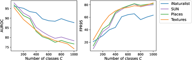 Figure 3 for MOS: Towards Scaling Out-of-distribution Detection for Large Semantic Space