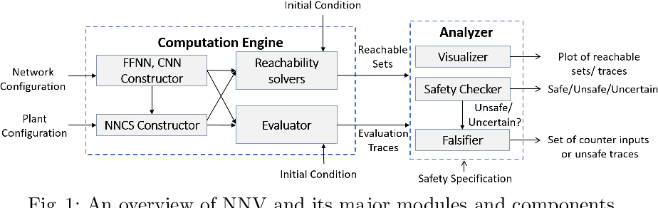 Figure 1 for NNV: The Neural Network Verification Tool for Deep Neural Networks and Learning-Enabled Cyber-Physical Systems