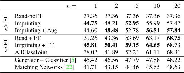 Figure 4 for Low-Shot Learning with Imprinted Weights