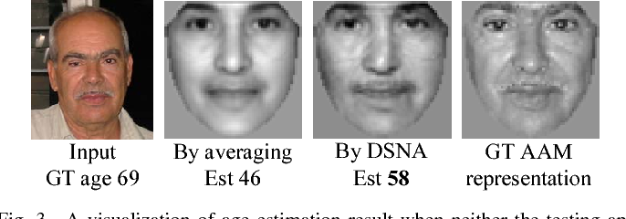 Figure 4 for Discriminative Sparse Neighbor Approximation for Imbalanced Learning
