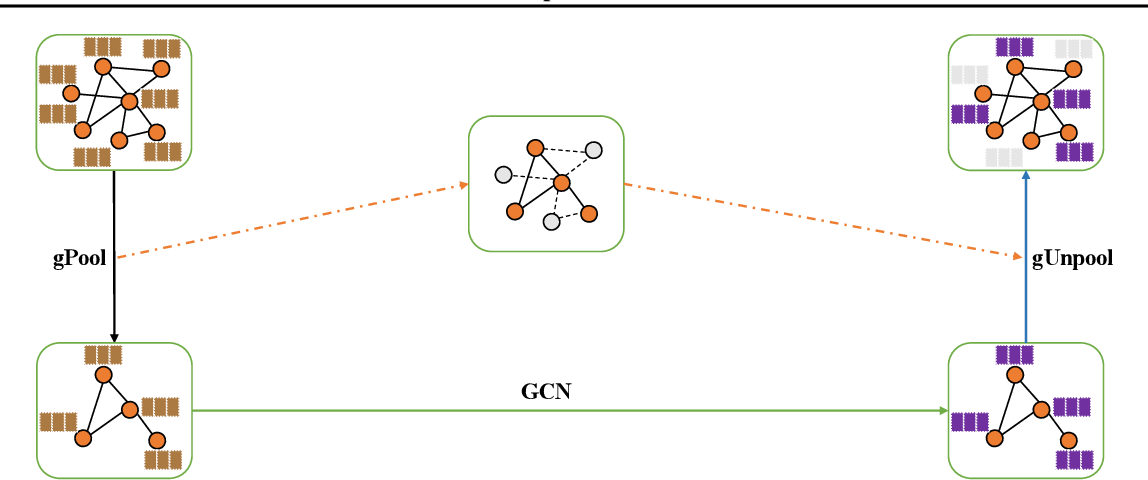 Figure 3 for Graph U-Nets
