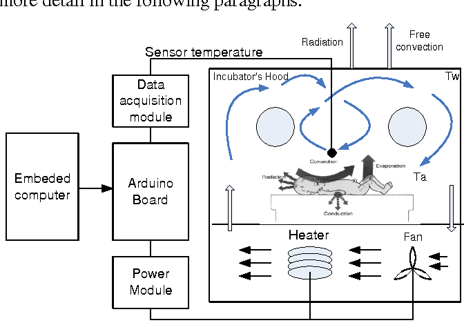 Figure 2 from GPC Temperature Control of A Simulation Model Infant